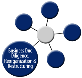 Business Reorganization & Restructuring graph